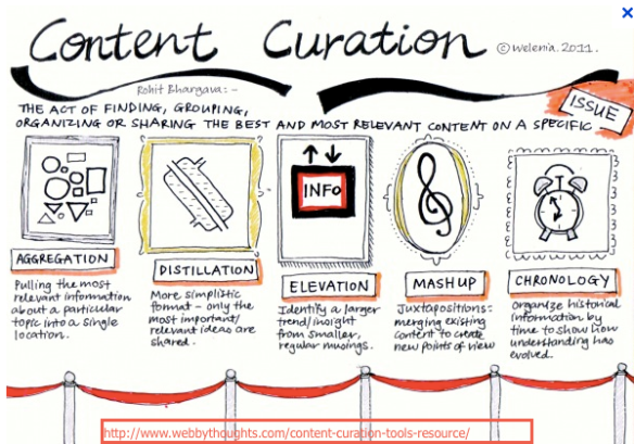 Content Curation graphic